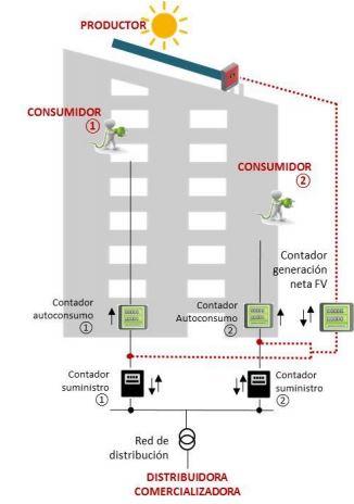 Compensación conexión alternatica en Autoconsumo